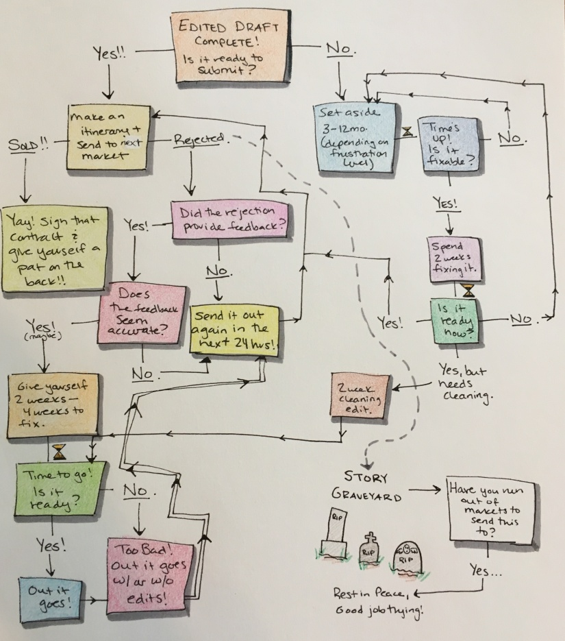 Completed Story Flowchart